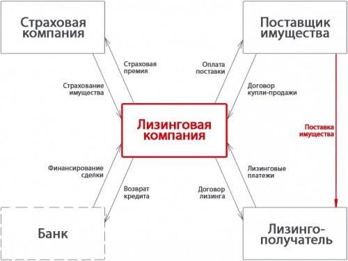 shema-lizingovoy-sdelki.jpg